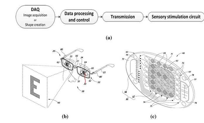 Ce schéma extrait d'une publication scientifique de Zeev Zalevsky illustre le concept de lentille bionique pour non-voyants. Une paire de lunettes équipées d'un capteur photo enregistre des images d'objets (image acquisition) ou des formes (ici la lettre E), les encode (data processing and control) puis les transmet par liaison sans fil à la lentille parcourue d'électrodes qui vont stimuler la cornée (sensory stimulation circuit). © Zeev Zalevsky, université Bar-Ilan