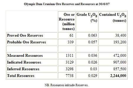 Les réserves prouvées (proved ore reserves) et probables (probable ore reserves) ainsi que les ressources de la mine d'uranium d'Olympic Dam, en Australie. © DR