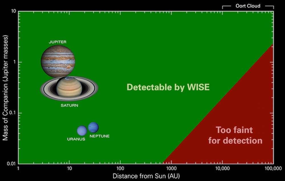 Apparaissent sur ce graphique les catégories de corps célestes que Wise est susceptible de détecter, assortis selon les distances (detectable by Wise). Ainsi, une planète de masse comparable à celle de Jupiter peut être distinguée à une distance inférieure à 10.000 UA, soit 10.000 fois la distance Terre-Soleil. Au-delà, la signature infrarouge de l'objet serait trop faible pour être remarquée (too faint for detection). © Université d'État de Pennsylvanie