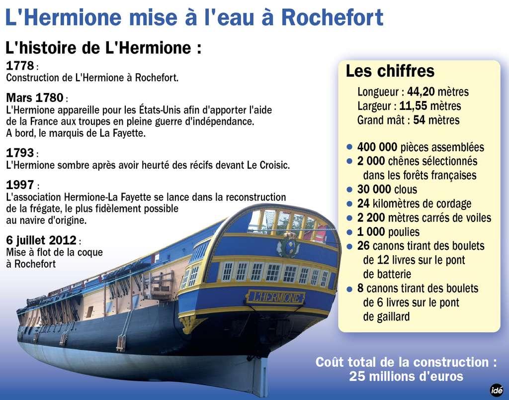 Présentation de l'Hermione et du projet de l'association Hermione-La Fayette en quelques chiffres. © Idé