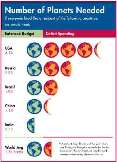 Nombre de planètes Terre dont nous aurions besoin si chaque Terrien consommait annuellement autant de ressources naturelles qu'un Américain (USA), un Russe (Russia), un Brésilien (Brazil), un Chinois (China) ou un Indien (India). Les planètes vertes peuvent subvenir à la demande (Balanced budget), les rouges non (Deficit spending). Nous aurions actuellement besoin de 1,51 Terre (dernière ligne ; World Avg) pour obtenir toutes les ressources que nous utilisons sans mettre notre planète à mal. © Global Footprint Network
