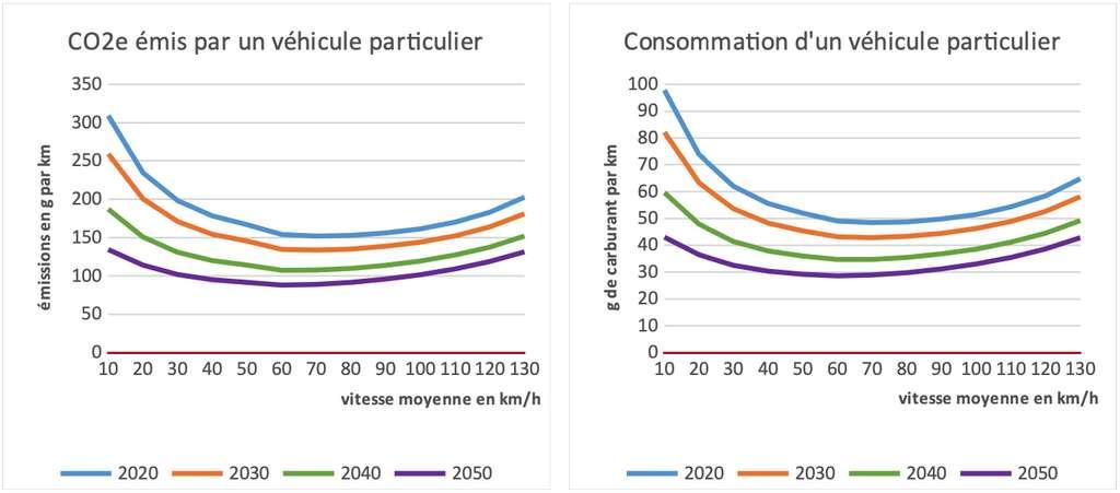 Émissions de gaz à effet de serre (en équivalent CO2) et consommation de carburant d'un véhicule particulier en fonction de la vitesse. © Cerema