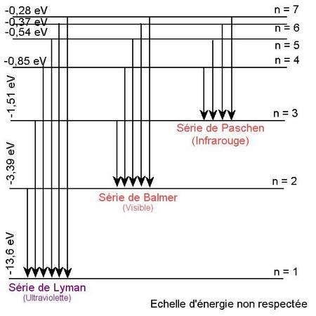 Séries spectrales de l'atome d'hydrogène ; attention, ici le n correspond au m de la formule précédente. Crédit : Olivier Thizy
