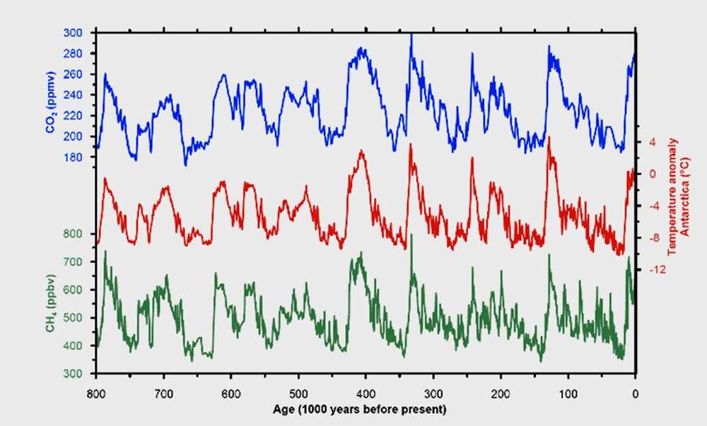 Figure 3 : cette figure illustre la relation entre climat et gaz à effet de serre au cours des 800.000 dernières années. La température en Antarctique (au milieu) est déduite du profil de teneur en deutérium analysé par l'équipe de Saclay le long du forage de plus de 3 km réalisé au Dome C dans le cadre du projet européen EPICA. Les variations de la composition de l'atmosphère en gaz carbonique (en haut) et en méthane (en bas) ont été obtenues par les équipes de Grenoble et de Berne à partir de l'air extrait des glaces de Vostok pour les quatre derniers cycles climatiques et du forage du Dome C pour la glace vieille de plus de 420.000 ans. Elles sont exprimées en ppmv (parties par million en volume) pour le gaz carbonique, CO2, et en ppbv (parties par milliard en volume) pour le méthane, CH4. © Jean Jouzel, tous droits réservés