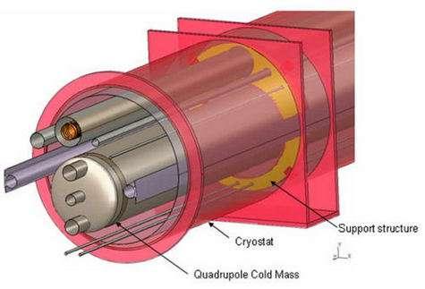 Détail des supports des quadripôles (Crédit : FERMILAB).