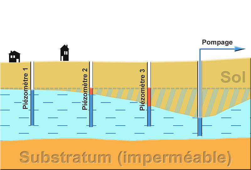 En image, le schéma de pompage d'une nappe phréatique. Du fait de sa raréfaction et des besoins croissants en eau, l'Assemblée générale des Nations unies a déclaré que le 22 mars serait, chaque année, la journée mondiale de l'eau. © Lamiot, Wikimedia, CC by-sa 3.0