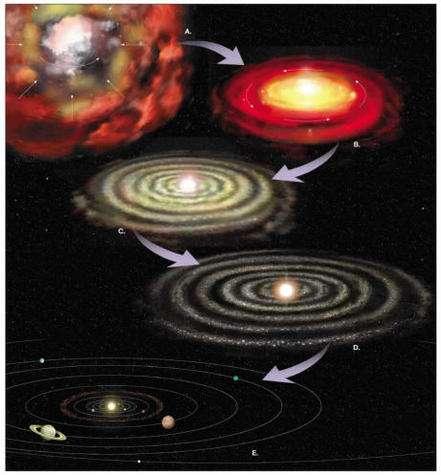 Formation du système solaire à partir d'une nébuleuse (Crédit : Brandeïs University).