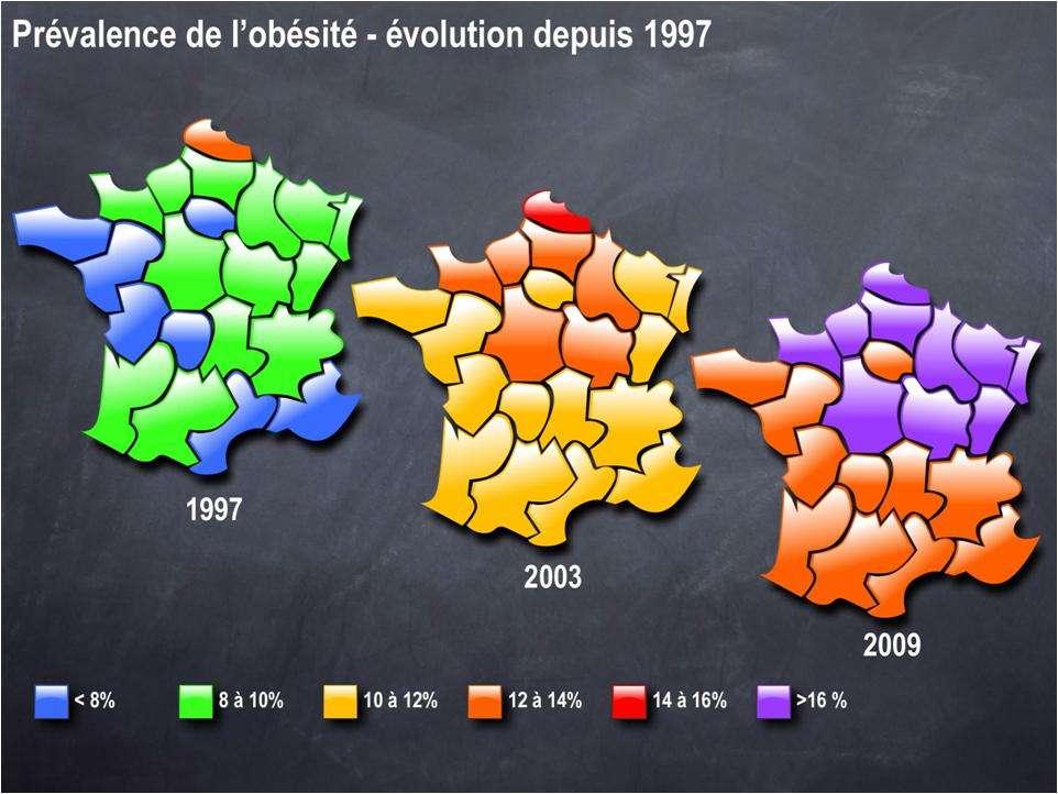 L'obésité ne cesse de progresser, et à toute vitesse. À l'échelle de la France, en douze ans, toutes les régions ont vu leur population grossir. Aujourd'hui, la moitié nord semble plus affectée que la moitié sud, qui ne compte malgré tout aucune région avec moins de 14 % d'obèses. Ce qui était le maximum en 1997. © Carole Rovère/IPMC-CNRS, d'après enquête ObÉpi-Roche, 2009