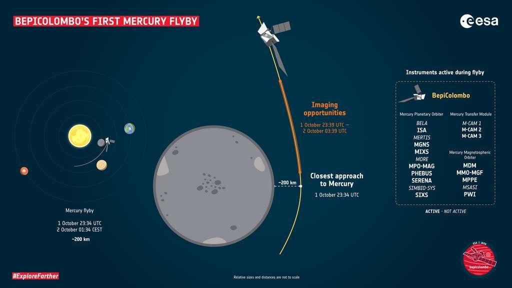 Infographie précisant les étapes du survol de Mercure par BepiColombo dans la nuit du 1er au 2 octobre 2021 (les tailles de la sonde et de la planète ne sont pas à l'échelle). © ESA