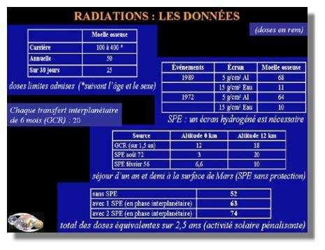 Doses admissibles et doses maximales encourues lors d'une mission martienne. GCR : rayons cosmiques ; SPE : orages solaires. Crédits : APM/R.Heidmann ; source : L.W.Thownsend, J.W.Wilson, NASA, AAS 956486