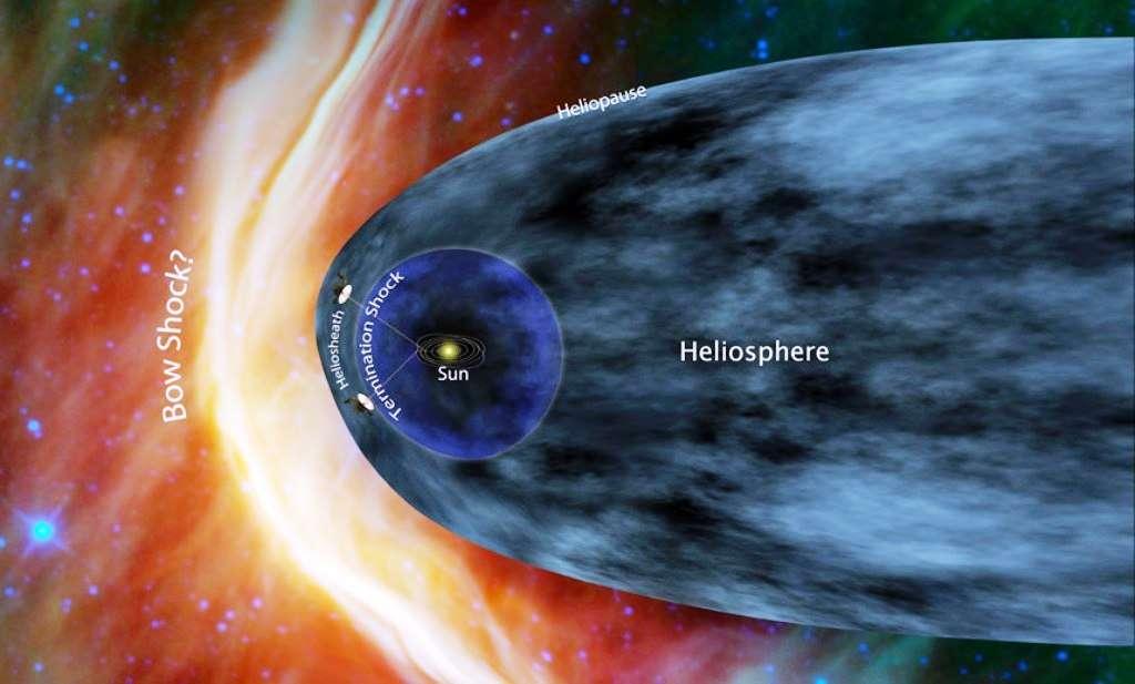 Une vue d'artiste de l'héliosphère, qui, par son champ magnétique, dévie ou ralentit les rayons cosmiques. L'héliopause, limite d'influence du Soleil, est déformée par le flux de matière interstellaire au niveau de l'onde de choc (Bow Shock). En fait, ce flux est dû au mouvement du Soleil (ici de la droite vers la gauche), qui rencontre la matière environnante, à la manière d'un motard qui perçoit le vent relatif dû à sa propre vitesse. La bulle bleue délimite le choc terminal (Termination Shock), zone où les particules du vent solaire sont ralenties par la matière interstellaire et passent d'un régime supersonique à une vitesse subsonique. Au-delà s'étend l'héliogaine (Heliosheath). © Nasa/JPL-Caltech
