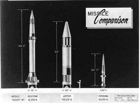 Comparaison entre (de g. à dr.) la Redstone, la Jupiter C et un missile Pershing. Crédit Nasa