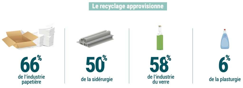 Certains déchets constituent une ressource pour l'industrie. En 2016, le recyclage a permis à la France d'économiser 17 millions de tonnes de matière première. Et il a permis d'éviter l'émission de 20 millions de tonnes de CO2. © Ademe