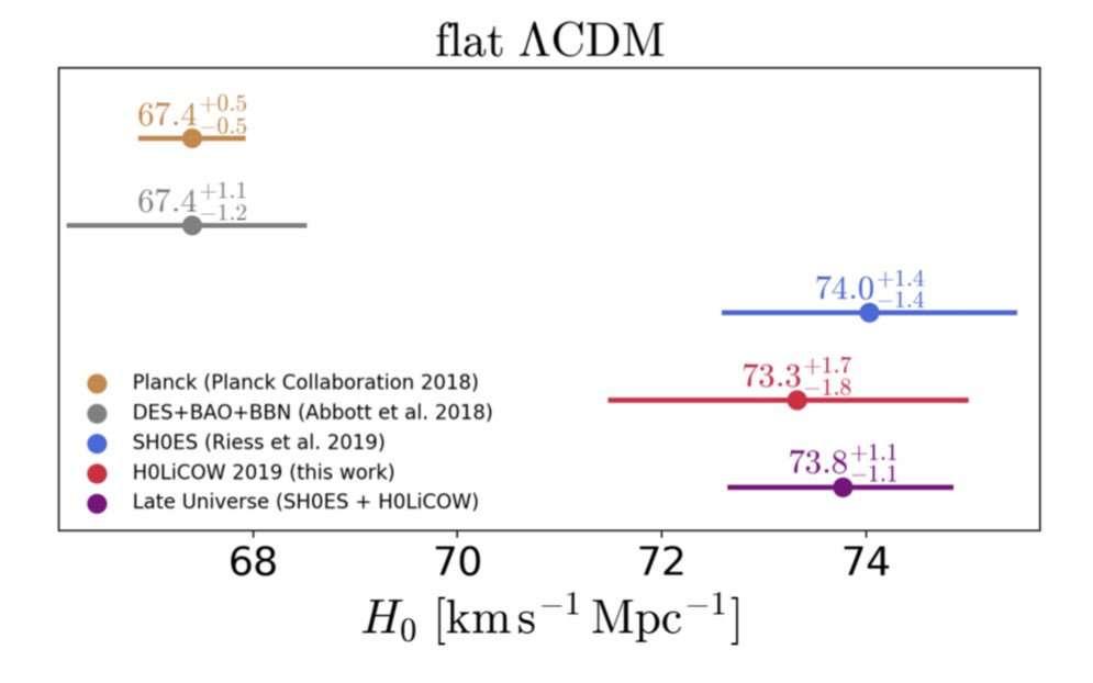 Quelques-unes des estimations de la constante de Hubble déterminées en supposant que nous vivons dans un Univers à la géométrie spatiale plate et au contenu de type ΛCDM. © Wong et al.