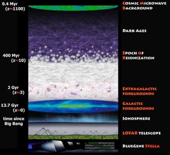 Un schéma montrant les différentes époques de l'univers observable à différents décalages spectraux mesurés par la valeur de z. L'ère de la réionisation (ERO) s'est produite environ 400 millions d'années après le début de l'univers observable. © V. Jelic