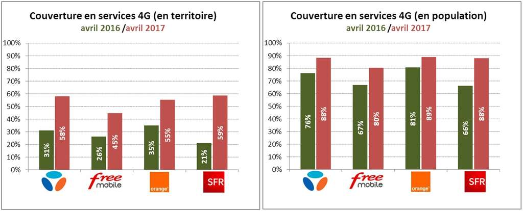 Évolution de la couverture 4G en France entre avril 2016 et avril 2017. © Arcep