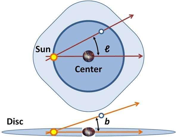 Un schéma illustrant comment sont définies les coordonnées galactiques. Le Soleil (Sun) est à l'origine et définit un axe passant par le centre de la Galaxie (Center). © Brews ohare, Wikipédia
