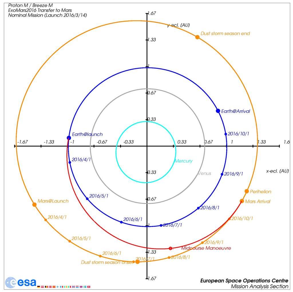 La trajectoire de la sonde ExoMars 2016, en rouge, entre celle de la Terre (en bleu) et celle de Mars (en orange), avec les positions de ces deux planètes au moment du départ (Earth@launch et Mars@launch) et de l'arrivée (arrival). La manœuvre du 8 juillet se situe au niveau du point rouge noté Mid Course Manoeuvre). La trajectoire est celle, classique, d'une orbite dite de transfert, durant laquelle l'engin spatial tourne autour du Soleil. © Esa