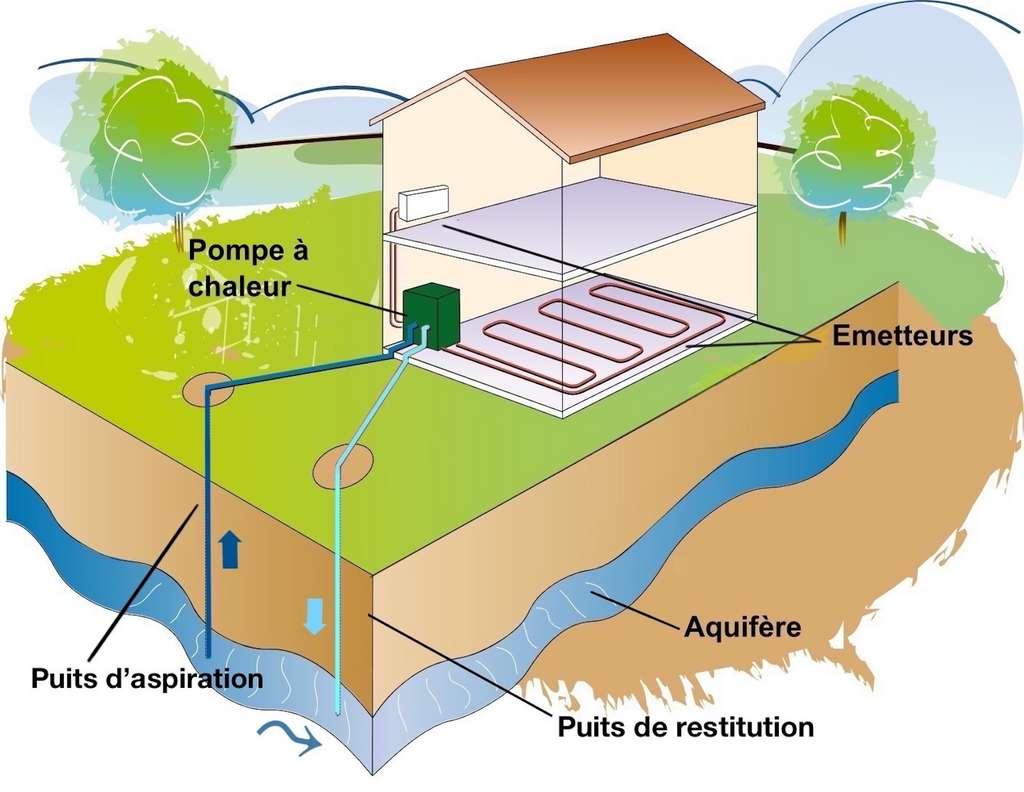 Appelé aussi « aquathermie », le captage sur nappe implique la présence d'une source souterrain accessible depuis la propriété. Il fonctionne avec une pompe à chaleur eau/eau. © Qualit'EnR