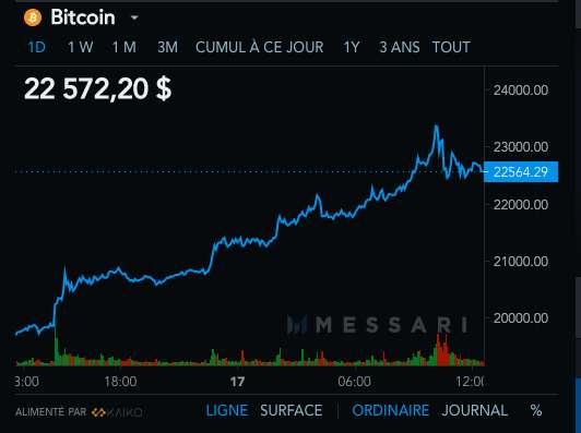 Ce jeudi 17 décembre 2020, le Bitcoin se porte bien et a eu même une poussée de fièvre à 23.000 dollars mais attention aux variations qui peuvent être aussi soudaines que vertigineuses. © Messari