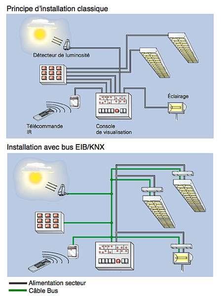 Avec le réseau bus, les circuits alimentant le pilotage, les commandes… sont constitués d'un unique câble « 2 paires ». Seules les lignes délivrant l'électricité nécessaire au fonctionnement des appareils sont câblées classiquement. © ABB