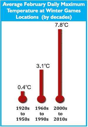 Les températures moyennes maximales lors des Jeux olympiques d'hiver ne cessent d'augmenter. © Daniel Scott et al.