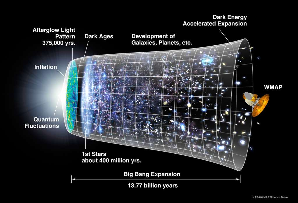 La nouvelle chronologie de l'univers observable selon WMap 9. Le rayonnement fossile a été émis 375.000 ans après le Big Bang. Le cosmos est âgé de 13,77 milliards d'années, et les premières étoiles se sont allumées environ 400 millions d'années après le temps zéro. Ce sont des fluctuations quantiques, agrandies par l'inflation, qui seraient à l'origine des galaxies. Planck devrait permettre de préciser encore plus ces valeurs. © Nasa, WMap Science Team