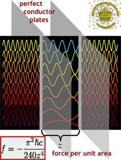 Schéma du principe de l'effet Casimir et formule donnant la pression f entre les deux plaques. Notez les modifications des longueurs d'ondes des modes électromagnétiques fluctuant entre les plaques.