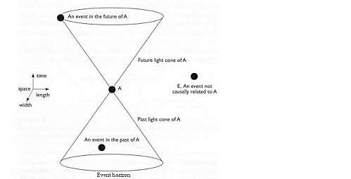 Les deux cônes définissent respectivement les régions passées et futures pouvant être en relations causales avec l'observateur. © DR
