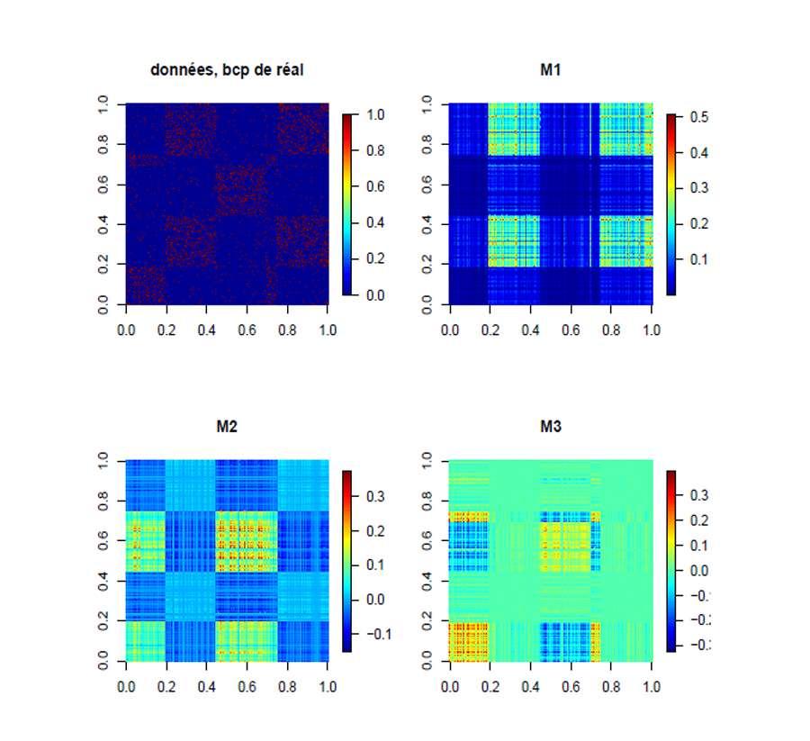 Figure 5 - Une matrice peut se décomposer, et les composantes résultantes sont susceptibles de montrer des comportements invisibles dans la matrice initiale. © Julien Riposo - Tous droits réservés