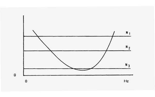 La tonalité d'un bruit blanc au seuil auditif. Lorsqu'on diminue le niveau sonore d'un bruit blanc jusqu'à la limite d'audibilité, sa tonalité ne change pas, alors qu'elle devrait progressivement se rapprocher de celle d'une bande fréquentielle centrée autour de 1.000 - 2.000 Hz. © DP