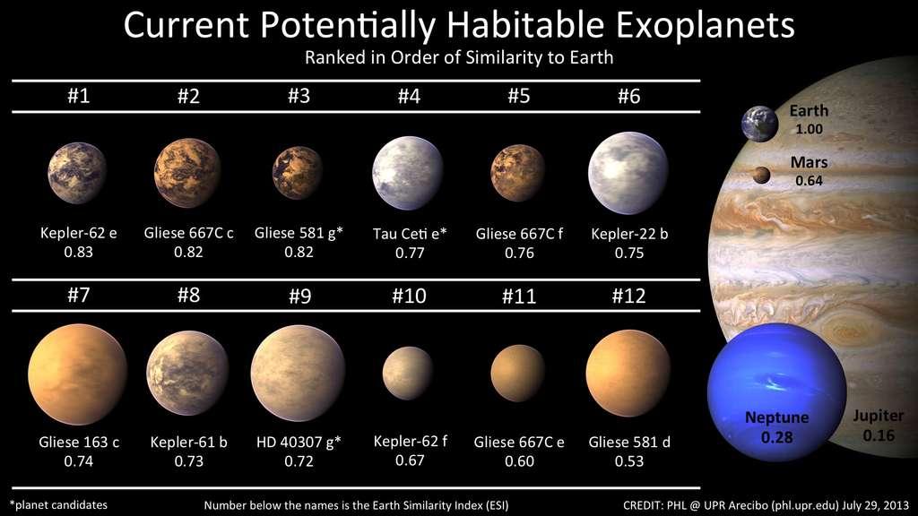 Comparaison des tailles et masses des 12 planètes extrasolaires potentiellement habitables confirmées, avec celles de Jupiter, Neptune, la Terre et Mars. © Planetary Habitability Laboratory, University of Arecibo at Puerto Rico