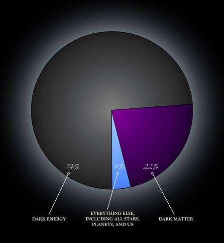 La matière noire noire (dark matter) ne représente que 22% de la densité de l'Univers, par contre l'énergie noire (dark energy) représente aujourd'hui 74% de cette densité. Dans le passé de l'Univers, ces proportions étaient différentes et à une certaine époque, la matière noire dominait. Crédit : NASA/CXC/M.Weiss