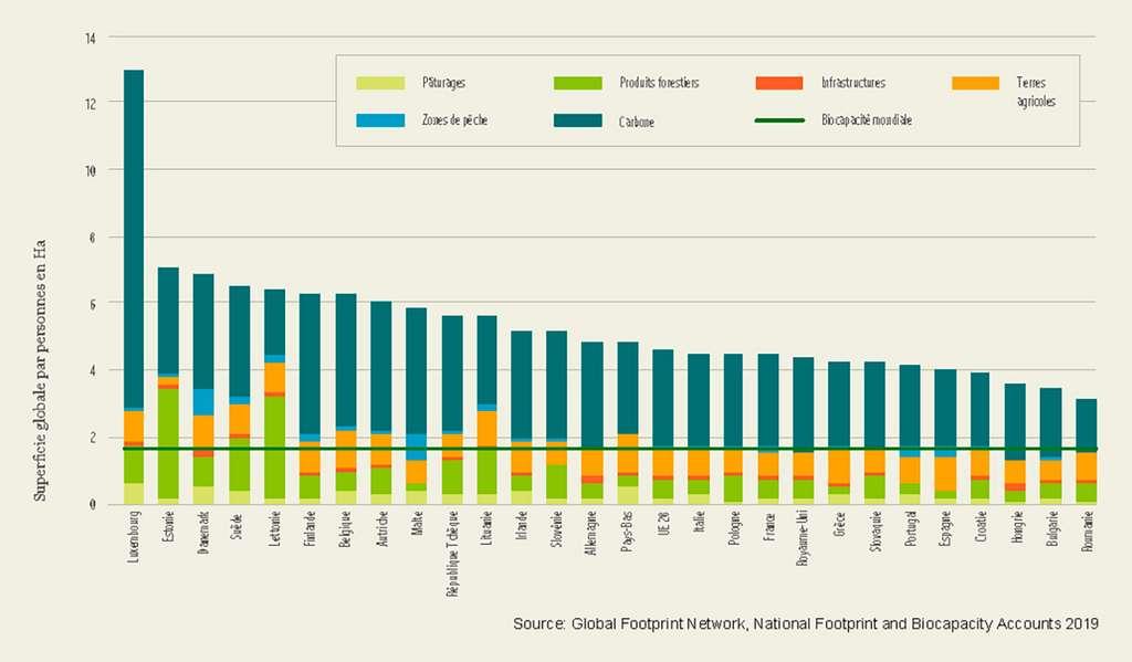 Empreinte biologique par pays de l'Union européenne et par personne en 2016. © Global Footprint Network