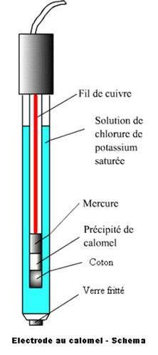 Schéma d'une électrode au calomel. © DR