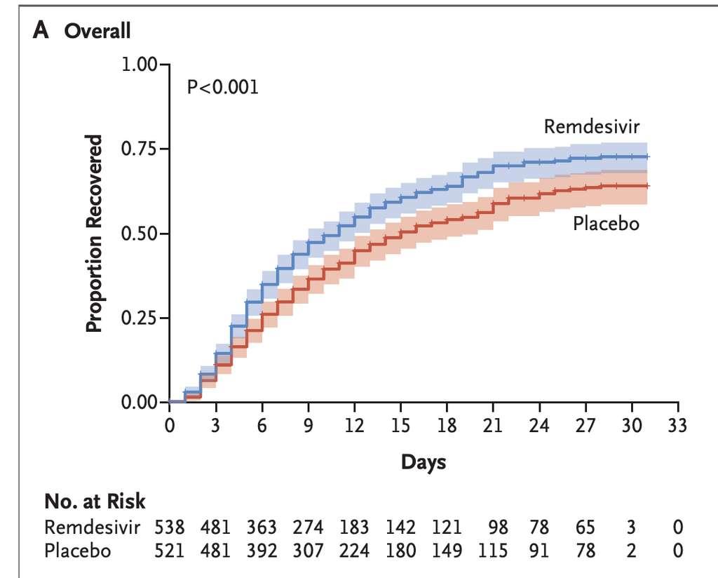 Vue d'ensemble de la proportion des patients guéris de la Covid-19 avec le remdesivir ou un placebo. © J.H. Beigel et al. NJEM