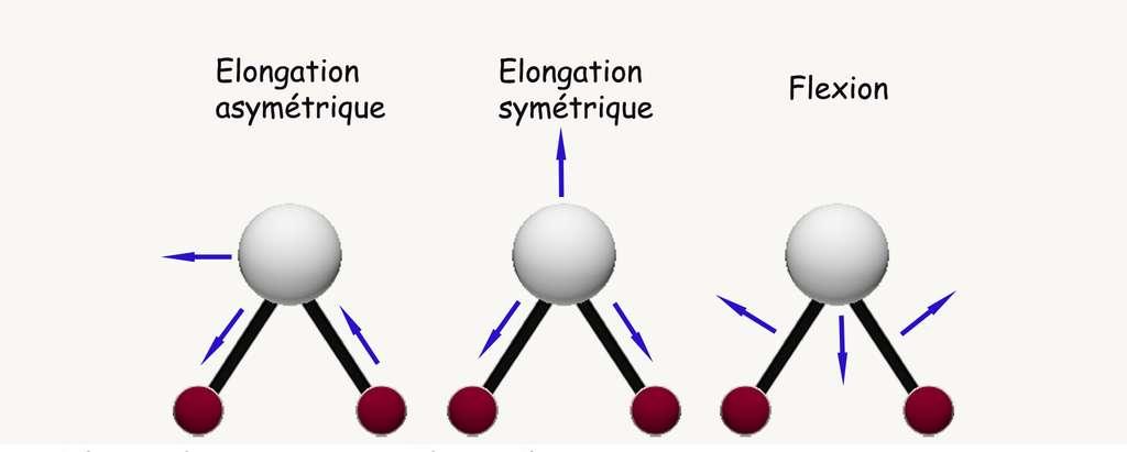 Modes de vibration possibles de la molécule de vapeur d'eau. © Yves Fouquart - Tous droits réservés