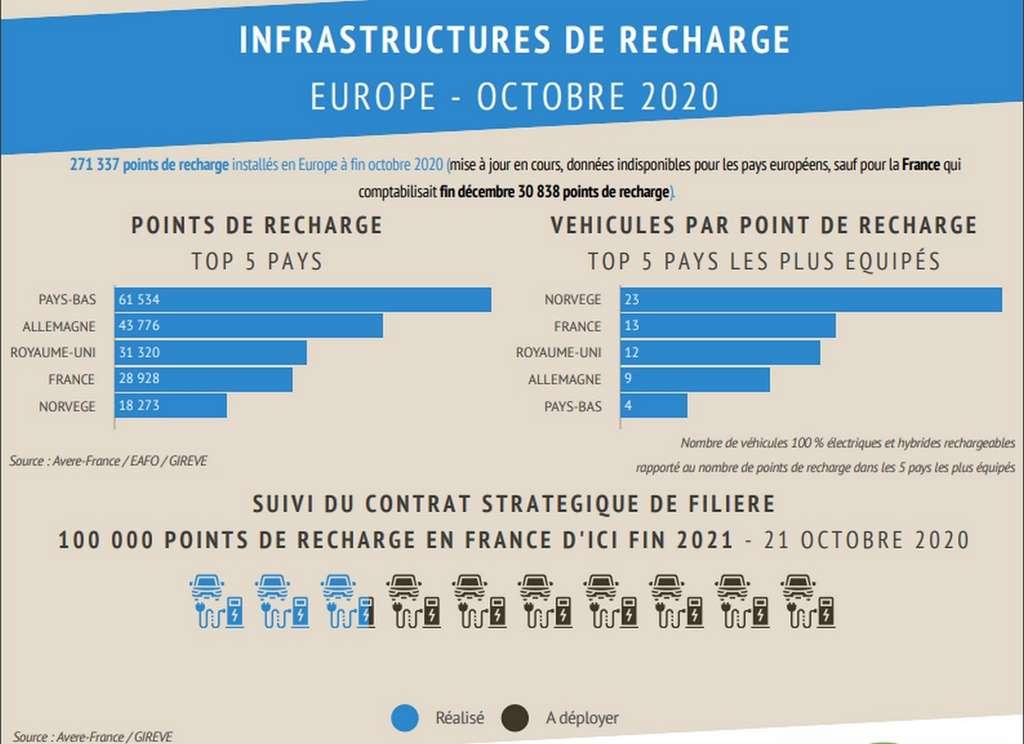 Selon les données de l'Avere France, l'Hexagone se place en quatrième position européenne pour le nombre de points de recharge déployées sur son territoire. © Avere France