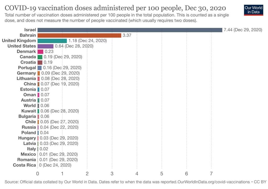 Israël est le pays qui vaccine le plus au regard de sa population. © Our World in Data