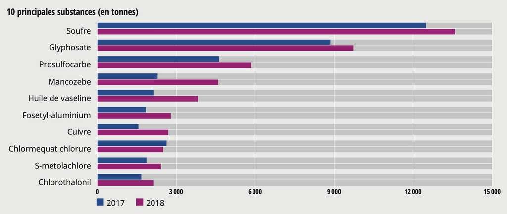 Les principales substances actives vendues en 2017 et 2018. Le soufre, autorisé en agriculture biologique, arrive largement en tête du fait des grosses quantités utilisées. © Ministère de l'Agriculture