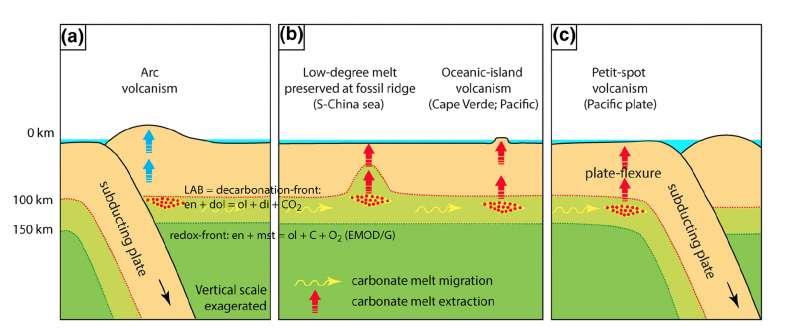 Synthèse du modèle de migration des carbonates fondus. La zone de circulation du liquide est indiquée en vert clair. Au-dessus (couleur saumon), le carbone est stable sous forme CO2. En-dessous (vert foncé) le carbone est réduit en graphite / diamant. © T. Hammouda, Laboratoire Magmas et Volcans (LMV)