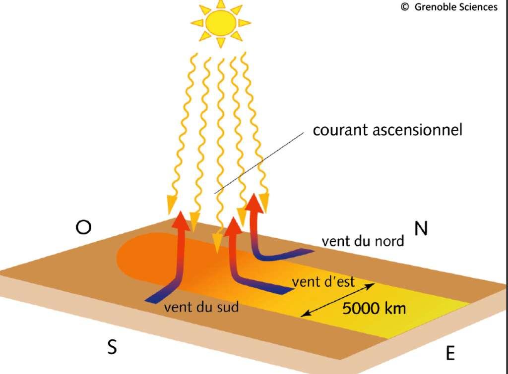 Illustration du mécanisme moteur des vents alizés, du mouvement ascensionnel résultant de l'allégement de l'air surchauffé et du courant d'est équatorial. Notons que cette zone d'ensoleillement maximal, puisque la Terre effectue une révolution par 24 heures autour de son axe, se déplace très vite vers l'ouest (sa vitesse par rapport à un observateur terrien est de l'ordre de 1.600 km/h). Elle est aussi très vaste (tache surchauffée d'une envergure de l'ordre de 5.000 km). La vitesse du vent d'est ainsi engendré est considérablement plus faible, de l'ordre de 20 km/h. © Grenoble Sciences