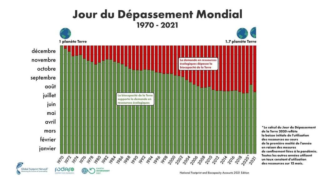 Depuis 1970, la date du Jour du dépassement n'a cessé d'avancer.