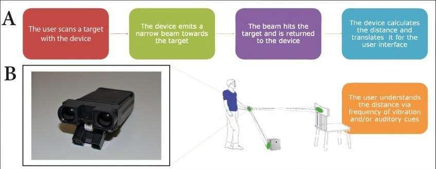 Cette infographie illustre le fonctionnement du boîtier EyeCane. A : l'utilisateur balaie son environnement avec le boîtier ; celui-ci émet un double pinceau de rayons infrarouges qui rebondissent sur les obstacles ; le boîtier analyse ces données pour évaluer la distance qui est traduite sous forme de vibrations et de sons dont l'intensité varie en fonction de la proximité. © Restorative Neurology and Neuroscience