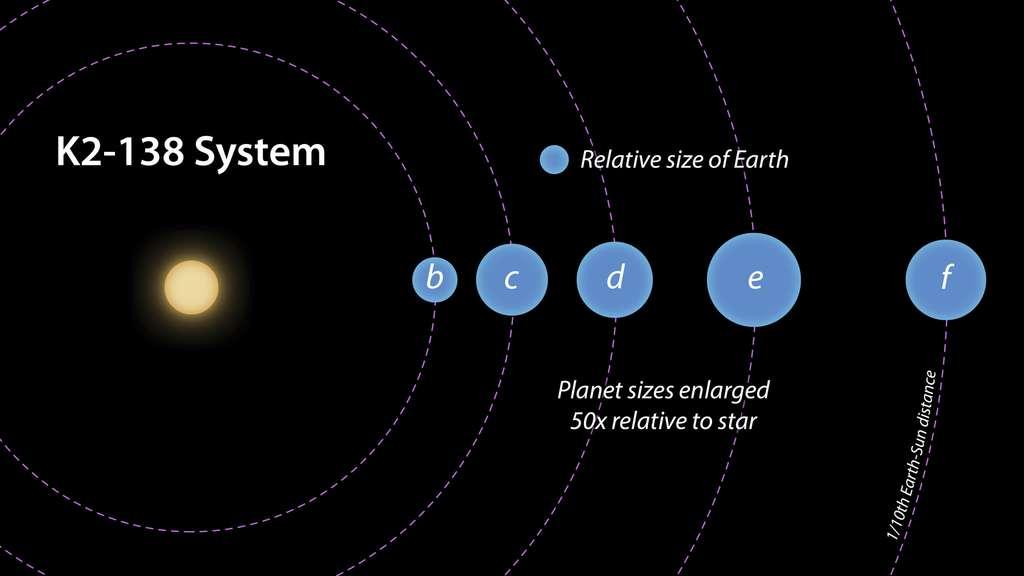 L'étoile centrale du système K2-138 est légèrement plus petite et plus froide que notre Soleil. Les cinq planètes connues à ce jour auraient des tailles comprises entre celle de la Terre et celle de Neptune. La planète b est potentiellement rocheuse tandis que les planètes c, d, e et f contiennent probablement de grandes quantités de glace et de gaz. Les cinq planètes ont des périodes orbitales inférieures à 13 jours et sont donc toutes extrêmement chaudes, avec des températures moyennes allant de 400 à 1.000 °C environ. © JPL-Caltech, R. Hurt (IPAC)