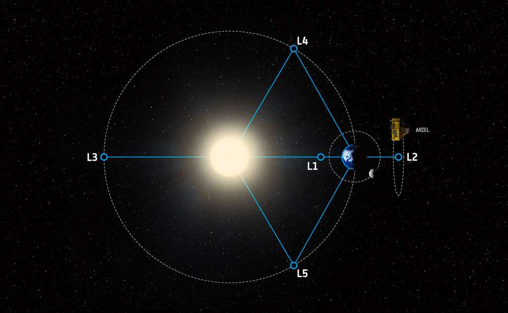 La mission Ariel sera lancée en 2029 et sera installée au point de Lagrange L2 du système Terre-Soleil, à 1,5 million de kilomètres de notre Planète. © ESA, STFC RAL Space, UCL, Europlanet-Science Office