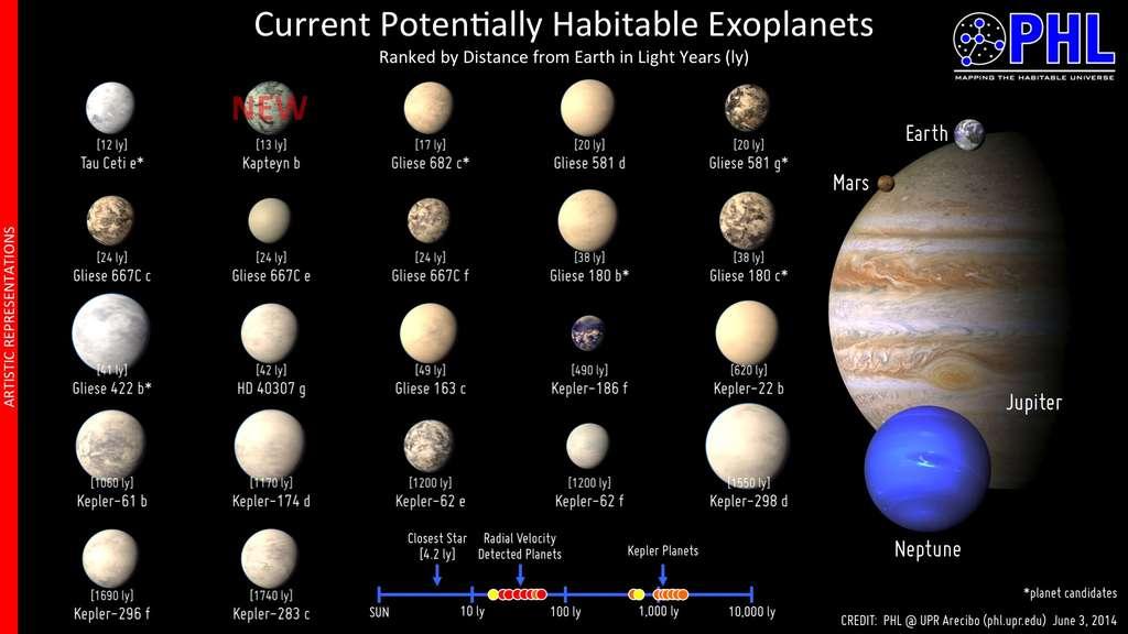 La superterre Kapteyn b s'ajoute à la vingtaine d'exoplanètes potentiellement habitables de notre galaxie. À la différence de celles découvertes par le satellite Kepler, elle se situe à seulement 13 années-lumière de nous. Il s'agit aussi de la plus vieille exoplanète découverte à ce jour. © PHL, UPR Arecibo