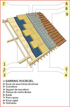 Principe du sarking en laine de roche. Panneau support (1), pare-vapeur (2) butée d'égout (3), isolant (4), écran de sous-toiture éventuel (5), contre-liteaux (6), espace de ventilation (7), liteaux (8), couverture (9). © DR