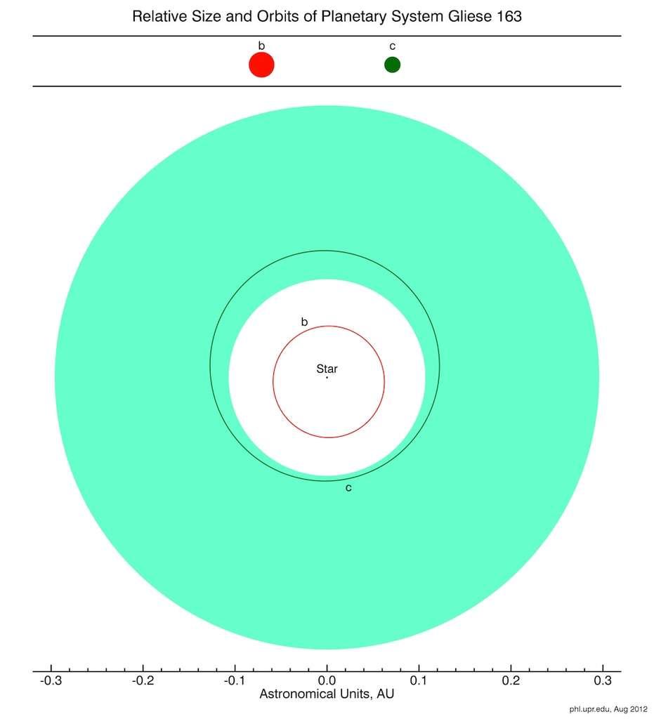Sur ce schéma on voit en abscisse la taille du système de Gliese 163 en unités astronomiques. En vert est indiquée la zone d'habitabilité autour de la naine rouge. L'exoplanète Gliese 163b n'en fait pas partie mais Gliese 163c est bien à l'intérieur. Une troisième exoplanète non représentée existe peut-être mais sa présence reste à confirmer. Les tailles relatives de Gliese 163b (en rouge) et Gliese 163c (en vert) sont représentées en haut du schéma. © PHL @ UPR Arecibo