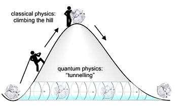 Représentation schématique de l'effet tunnel © F. Krausz (Max-Planck Institut für Quantenoptik)
